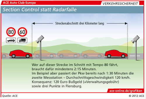 Section Control bald auch in NRW?
