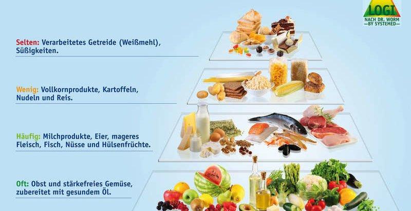 Alternative Ernährung